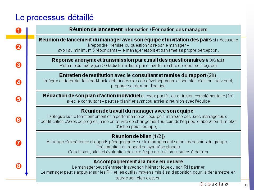 Coaching : le 360 degres feedback Orgadia Jean touati Paris